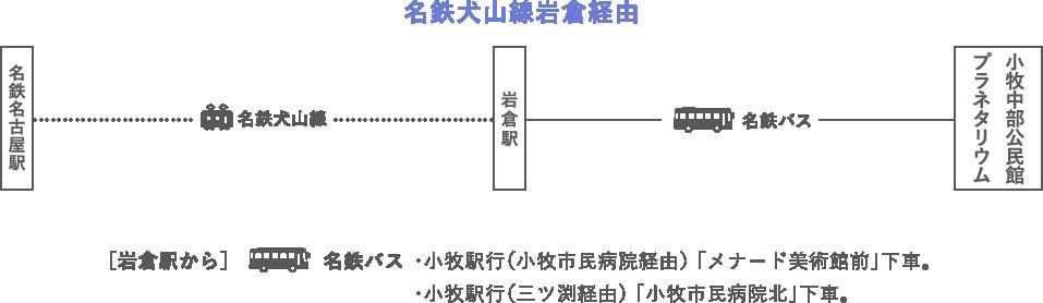 電車の場合 名鉄犬山線岩倉経由